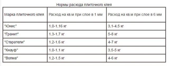 Считаем расход плиточного клея на 1м2 для разных марок и видов материала 38